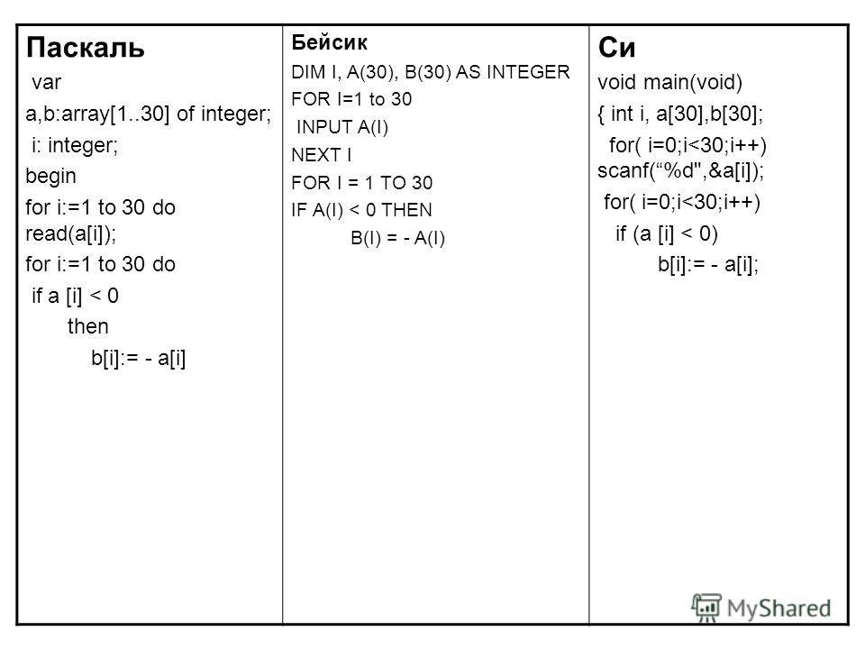 Паскаль var a,b:array[1..30] of integer; i: integer; begin for i:=1 to 30 do read(a[i]); for i:=1 to 30 do if a [i] < 0 then b[i]:= - a[i] Бейсик DIM I, A(30), B(30) AS INTEGER FOR I=1 to 30 INPUT A(I) NEXT I FOR I = 1 TO 30 IF A(I) < 0 THEN B(I) = -