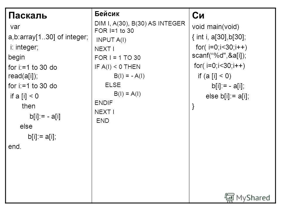 Паскаль var a,b:array[1..30] of integer; i: integer; begin for i:=1 to 30 do read(a[i]); for i:=1 to 30 do if a [i] < 0 then b[i]:= - a[i] else b[i]:= a[i]; end. Бейсик DIM I, A(30), B(30) AS INTEGER FOR I=1 to 30 INPUT A(I) NEXT I FOR I = 1 TO 30 IF