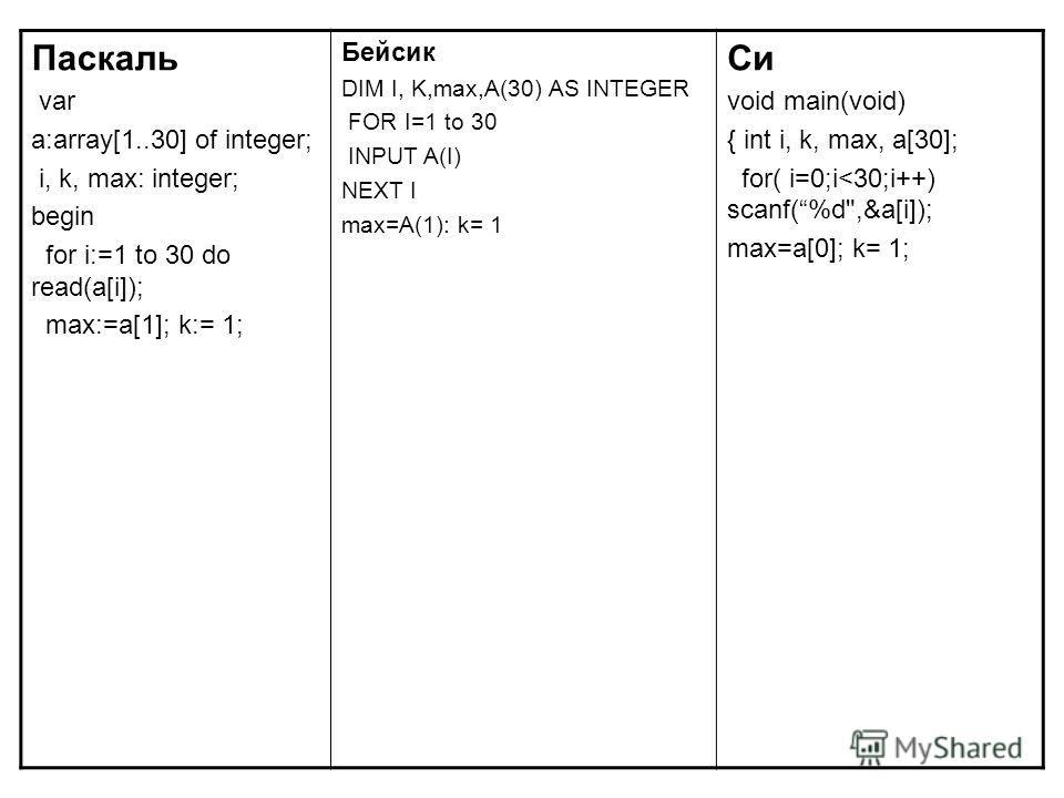 Паскаль var a:array[1..30] of integer; i, k, max: integer; begin for i:=1 to 30 do read(a[i]); max:=a[1]; k:= 1; Бейсик DIM I, K,max,A(30) AS INTEGER FOR I=1 to 30 INPUT A(I) NEXT I max=A(1): k= 1 Си void main(void) { int i, k, max, a[30]; for( i=0;i