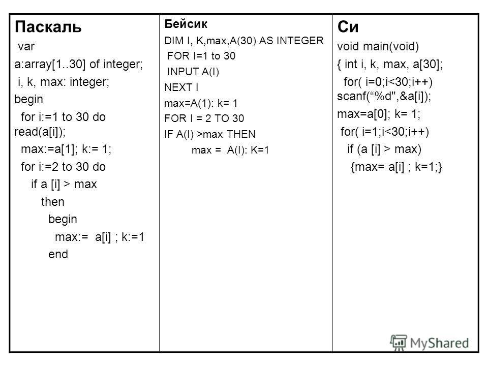 Паскаль var a:array[1..30] of integer; i, k, max: integer; begin for i:=1 to 30 do read(a[i]); max:=a[1]; k:= 1; for i:=2 to 30 do if a [i] > max then begin max:= a[i] ; k:=1 end Бейсик DIM I, K,max,A(30) AS INTEGER FOR I=1 to 30 INPUT A(I) NEXT I ma