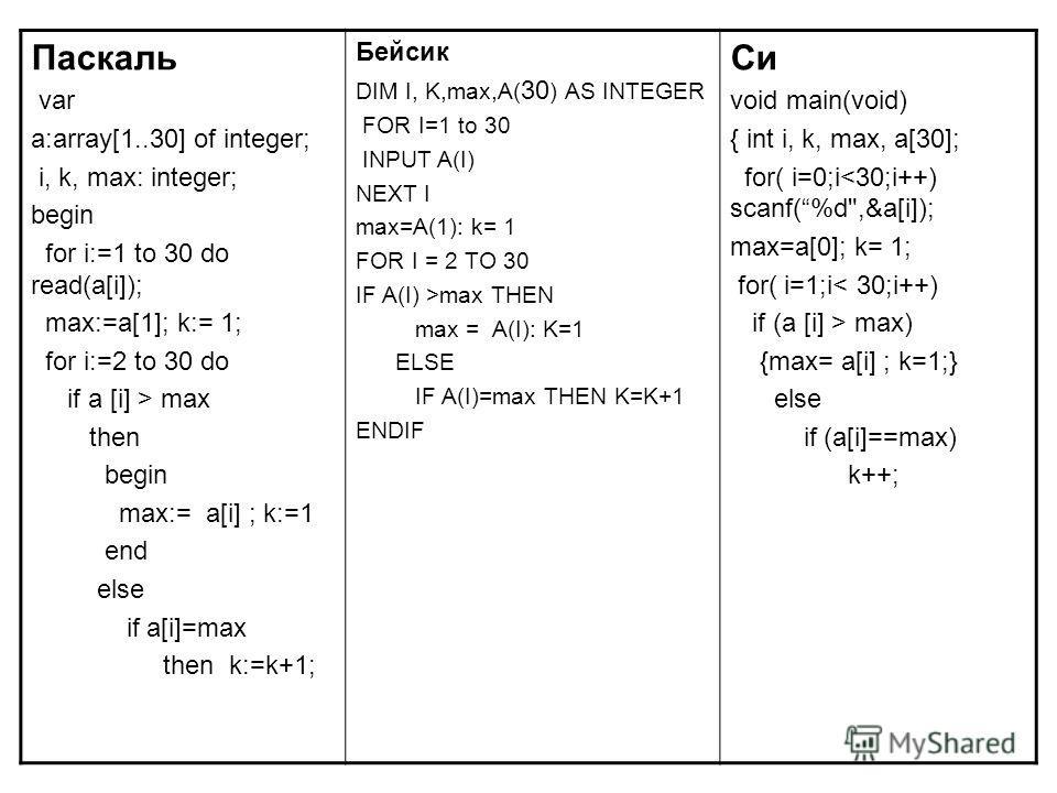 Паскаль var a:array[1..30] of integer; i, k, max: integer; begin for i:=1 to 30 do read(a[i]); max:=a[1]; k:= 1; for i:=2 to 30 do if a [i] > max then begin max:= a[i] ; k:=1 end else if a[i]=max then k:=k+1; Бейсик DIM I, K,max,A( 30 ) AS INTEGER FO