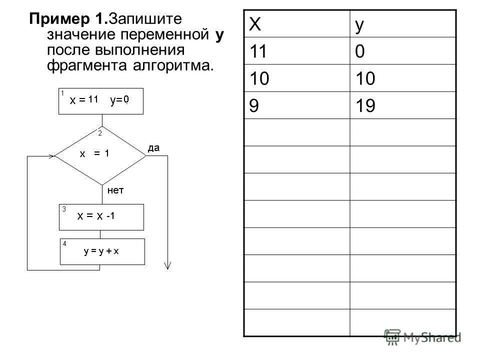 Пример 1.Запишите значение переменной y после выполнения фрагмента алгоритма. Xy 110 10 919
