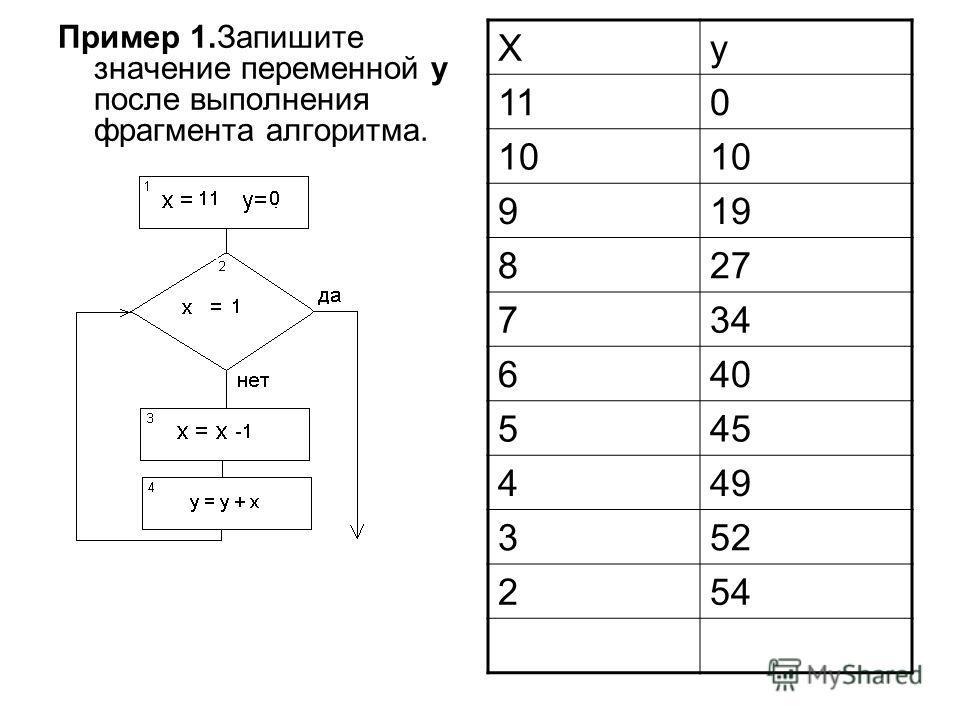 Пример 1.Запишите значение переменной y после выполнения фрагмента алгоритма. Xy 110 10 919 827 734 640 545 449 352 254