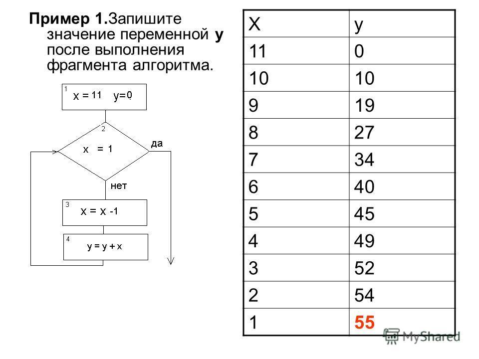 Пример 1.Запишите значение переменной y после выполнения фрагмента алгоритма. Xy 110 10 919 827 734 640 545 449 352 254 155