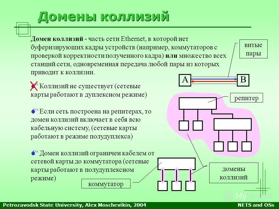 Petrozavodsk State University, Alex Moschevikin, 2004NETS and OSs Домены коллизий Домен коллизий - часть сети Ethernet, в которой нет буферизирующих кадры устройств (например, коммутаторов с проверкой корректности полученного кадра) или множество все