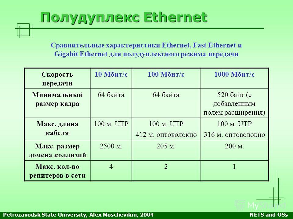 Petrozavodsk State University, Alex Moschevikin, 2004NETS and OSs Полудуплекс Ethernet Скорость передачи 10 Мбит/с100 Мбит/с1000 Мбит/с Минимальный размер кадра 64 байта 520 байт (с добавленным полем расширения) Макс. длина кабеля 100 м. UTP 412 м. о