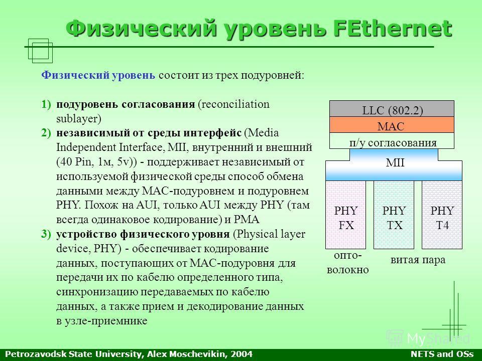 Petrozavodsk State University, Alex Moschevikin, 2004NETS and OSs Физический уровень FEthernet Физический уровень состоит из трех подуровней: 1) 1)подуровень согласования (reconciliation sublayer) 2) 2)независимый от среды интерфейс (Media Independen