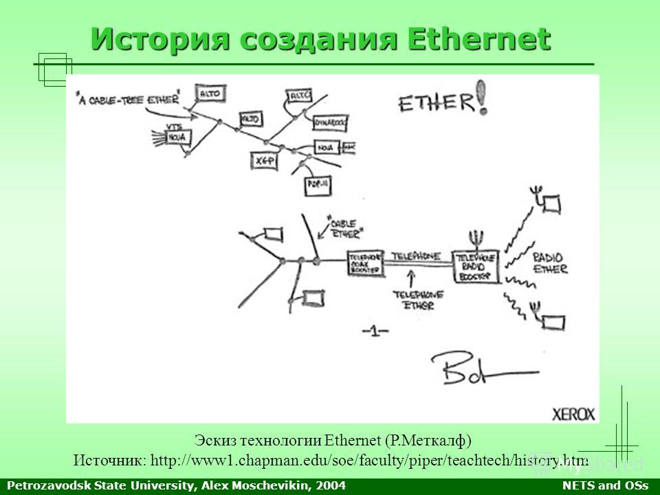 Petrozavodsk State University, Alex Moschevikin, 2004NETS and OSs История создания Ethernet Эскиз технологии Ethernet (Р.Меткалф) Источник: http://www1.chapman.edu/soe/faculty/piper/teachtech/history.htm