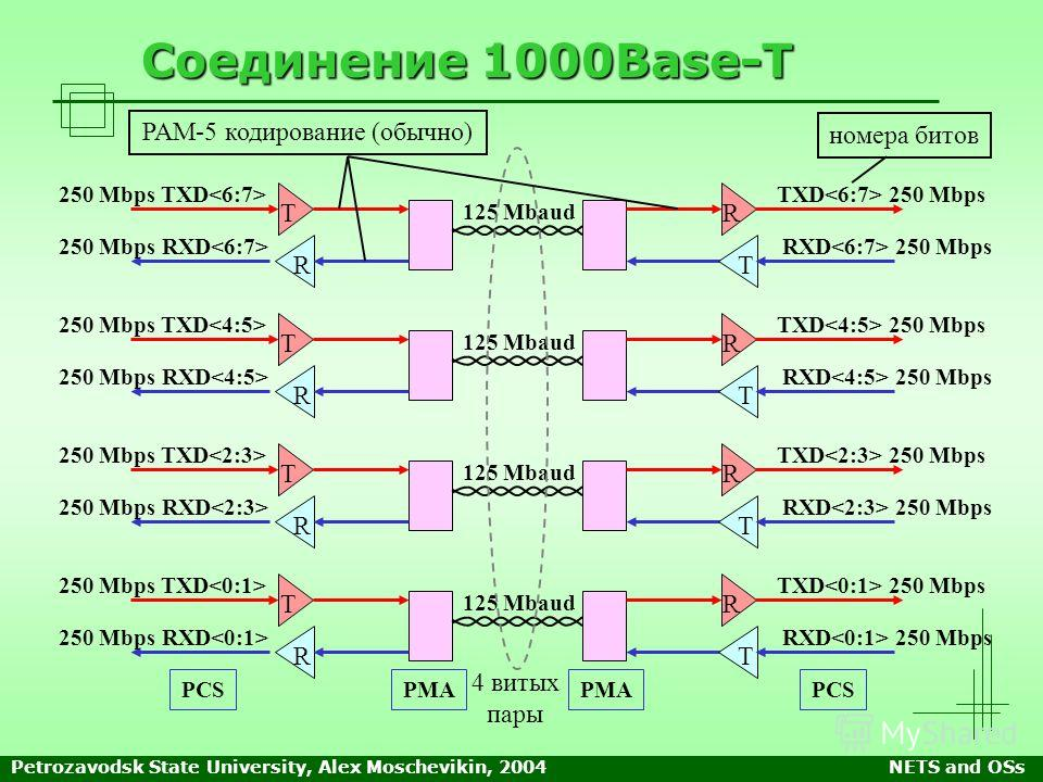 Petrozavodsk State University, Alex Moschevikin, 2004NETS and OSs Соединение 1000Base-T 250 Mbps TXD Т R 250 Mbps RXD R T TXD 250 Mbps RXD 250 Mbps 125 Mbaud 250 Mbps TXD Т R 250 Mbps RXD R T TXD 250 Mbps RXD 250 Mbps 125 Mbaud 250 Mbps TXD Т R 250 M