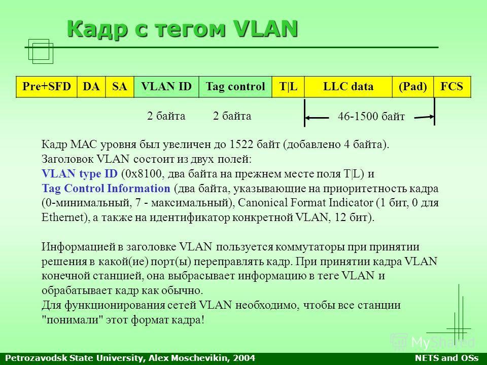 Petrozavodsk State University, Alex Moschevikin, 2004NETS and OSs Кадр с тегом VLAN Кадр МАС уровня был увеличен до 1522 байт (добавлено 4 байта). Заголовок VLAN состоит из двух полей: VLAN type ID (0x8100, два байта на прежнем месте поля T|L) и Tag