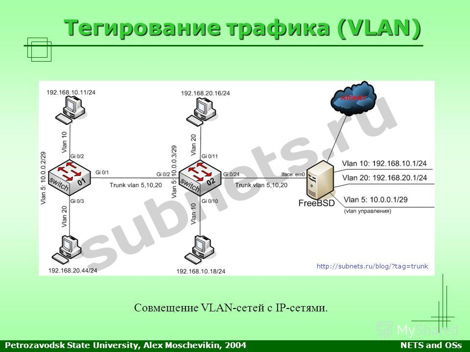 Petrozavodsk State University, Alex Moschevikin, 2004NETS and OSs Тегирование трафика (VLAN) Совмещение VLAN-сетей с IP-сетями. http://subnets.ru/blog/?tag=trunk