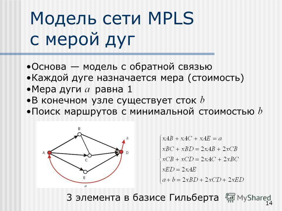 14 Основа модель с обратной связью Каждой дуге назначается мера (стоимость) Мера дуги равна 1 В конечном узле существует сток Поиск маршрутов с минимальной стоимостью Модель сети MPLS с мерой дуг 3 элемента в базисе Гильберта