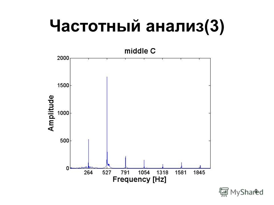 8 Частотный анализ(3)