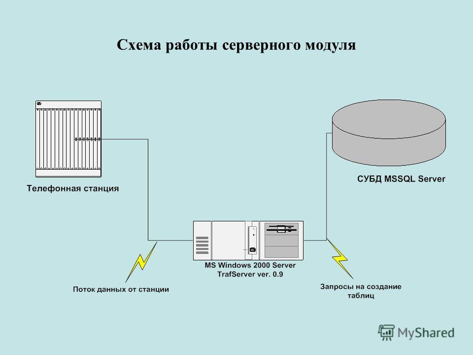 Схема работы серверного модуля