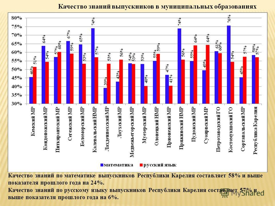 Качество знаний выпускников в муниципальных образованиях Качество знаний по математике выпускников Республики Карелия составляет 58% и выше показателя прошлого года на 24%. Качество знаний по русскому языку выпускников Республики Карелия составляет 5