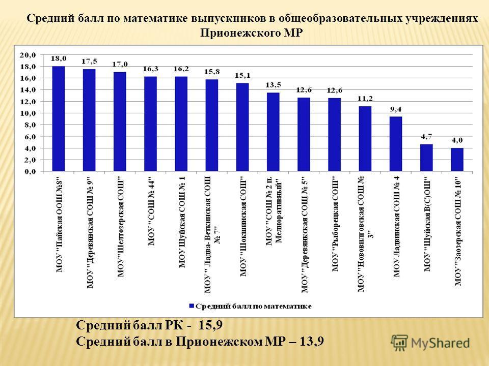 Средний балл по математике выпускников в общеобразовательных учреждениях Прионежского МР Средний балл РК - 15,9 Средний балл в Прионежском МР – 13,9