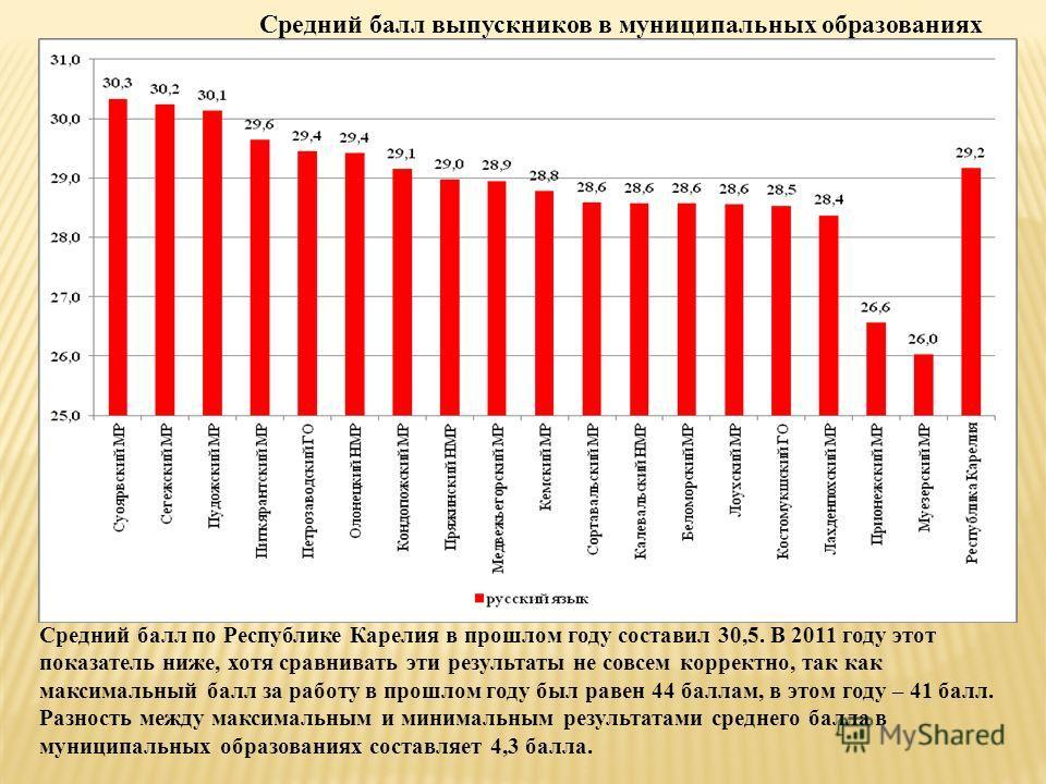 Средний балл выпускников в муниципальных образованиях Средний балл по Республике Карелия в прошлом году составил 30,5. В 2011 году этот показатель ниже, хотя сравнивать эти результаты не совсем корректно, так как максимальный балл за работу в прошлом