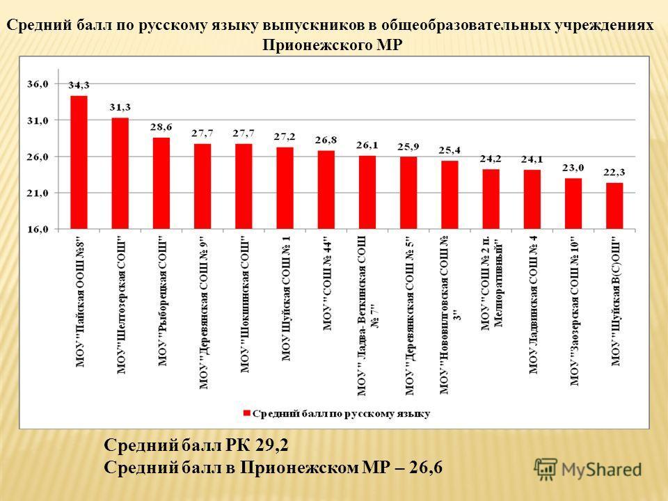 Средний балл по русскому языку выпускников в общеобразовательных учреждениях Прионежского МР Средний балл РК 29,2 Средний балл в Прионежском МР – 26,6