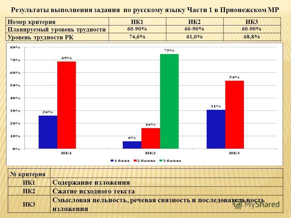 Результаты выполнения задания по русскому языку Части 1 в Прионежском МР Номер критерияИК1ИК2ИК3 Планируемый уровень трудности 60-90% Уровень трудности РК 74,6%61,0%68,8% критерия ИК1 Содержание изложения ИК2 Сжатие исходного текста ИК3 Смысловая цел