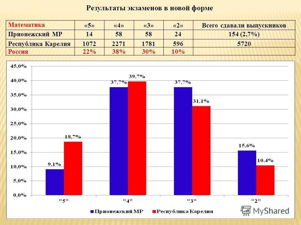 Результаты экзаменов в новой форме Математика «5»«4»«3»«2»Всего сдавали выпускников Прионежский МР1458 24154 (2,7%) Республика Карелия1072227117815965720 Россия22%38%30%10%
