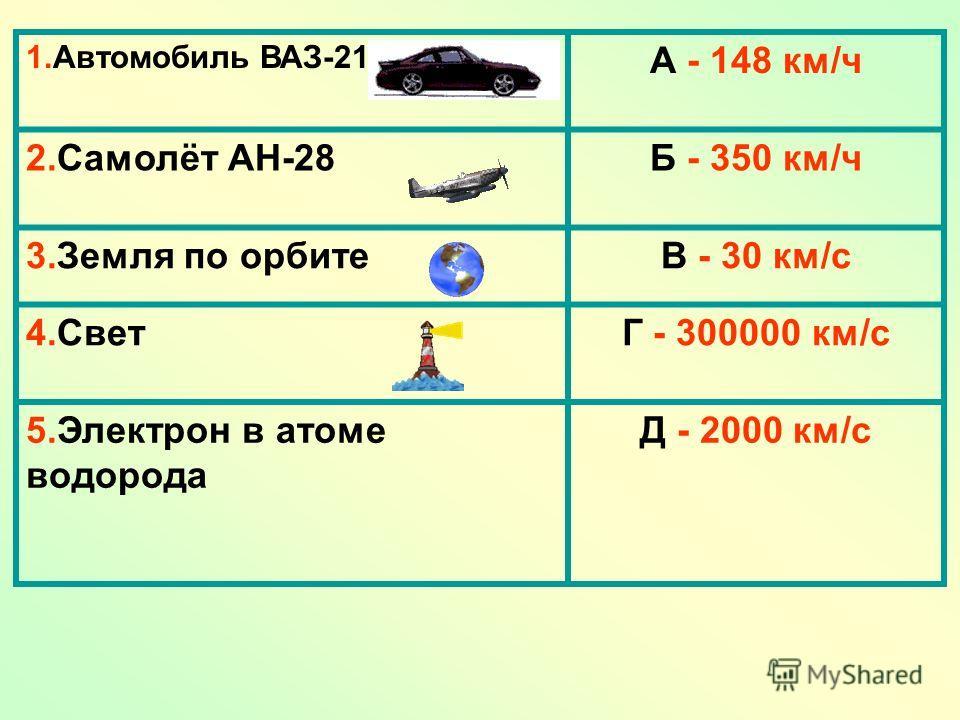 1.Автомобиль ВАЗ-2109 А - 148 км/ч 2.Самолёт АН-28Б - 350 км/ч 3.Земля по орбитеВ - 30 км/с 4.СветГ - 300000 км/с 5.Электрон в атоме водорода Д - 2000 км/с