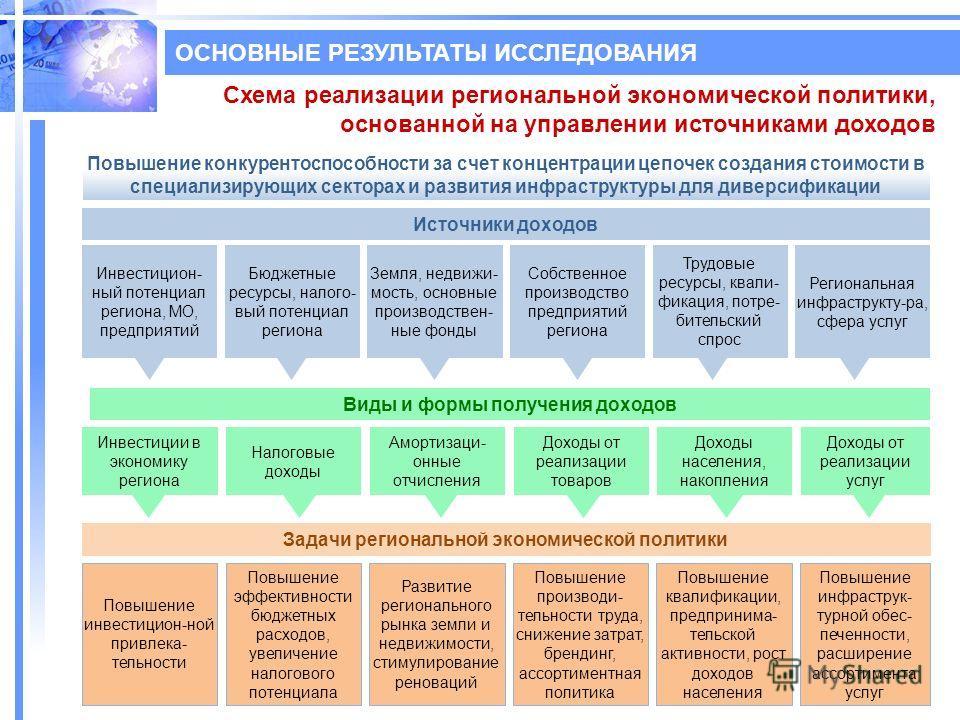 Схема реализации региональной экономической политики, основанной на управлении источниками доходов Повышение конкурентоспособности за счет концентрации цепочек создания стоимости в специализирующих секторах и развития инфраструктуры для диверсификаци