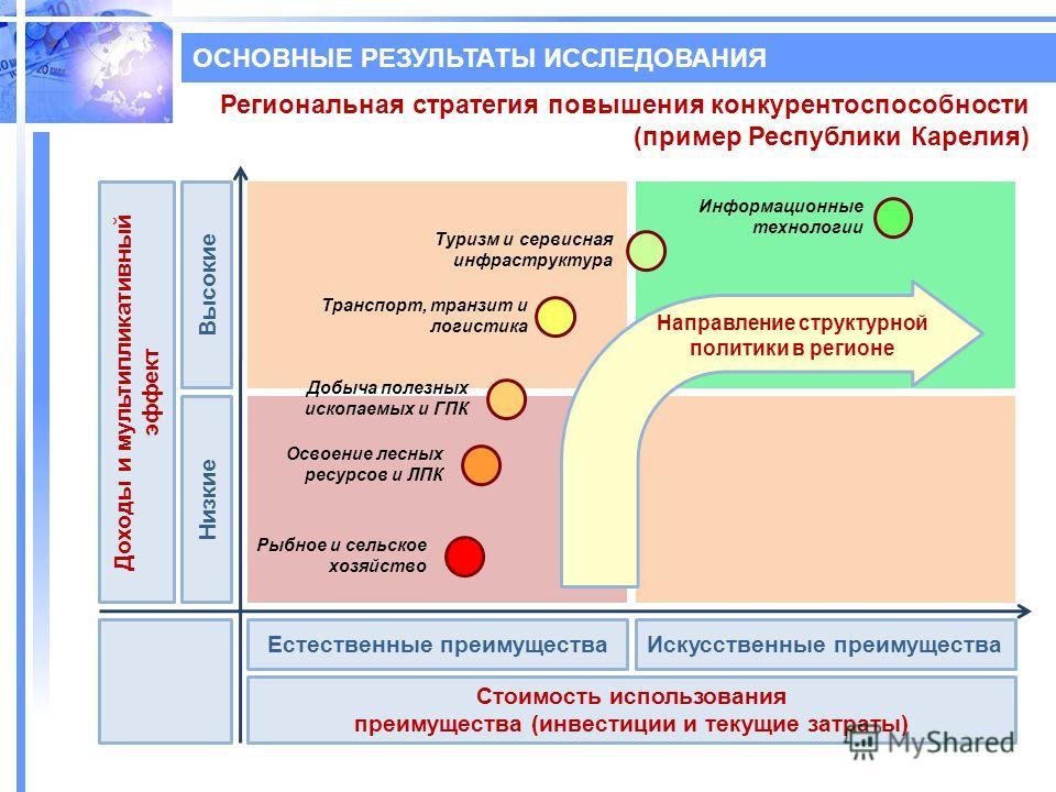 Региональная стратегия повышения конкурентоспособности (пример Республики Карелия) Доходы и мультипликативный эффект Стоимость использования преимущества (инвестиции и текущие затраты) Естественные преимуществаИскусственные преимущества Низкие Высоки