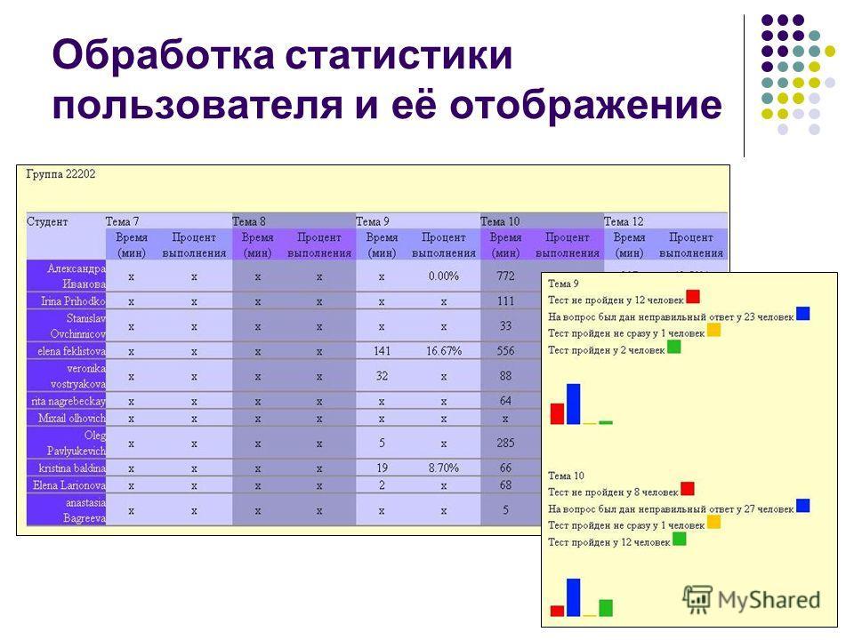 Обработка статистики пользователя и её отображение