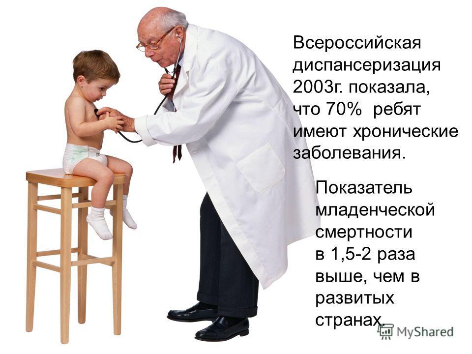 Всероссийская диспансеризация 2003г. показала, что 70% ребят имеют хронические заболевания. Показатель младенческой смертности в 1,5-2 раза выше, чем в развитых странах.