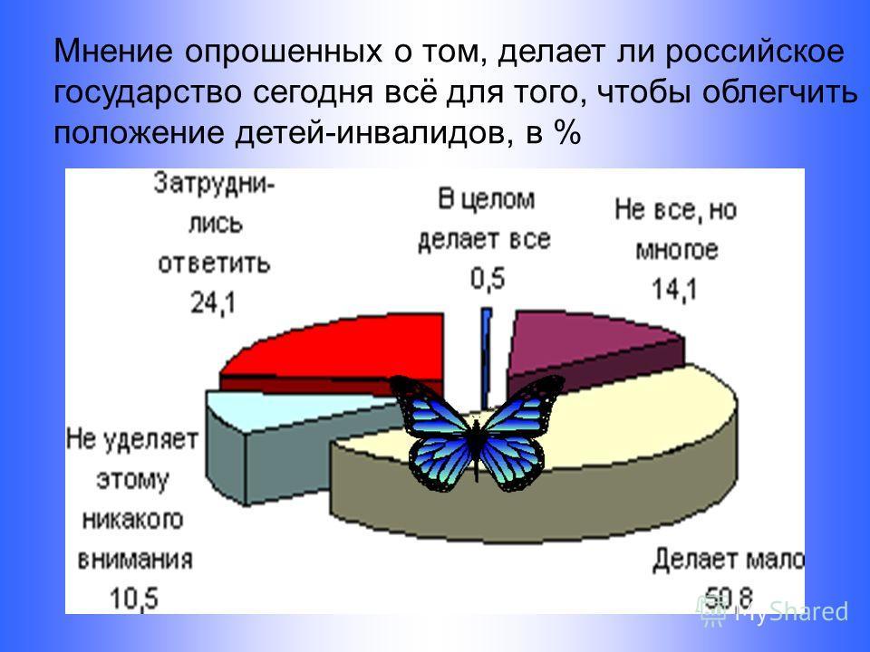 Мнение опрошенных о том, делает ли российское государство сегодня всё для того, чтобы облегчить положение детей-инвалидов, в %