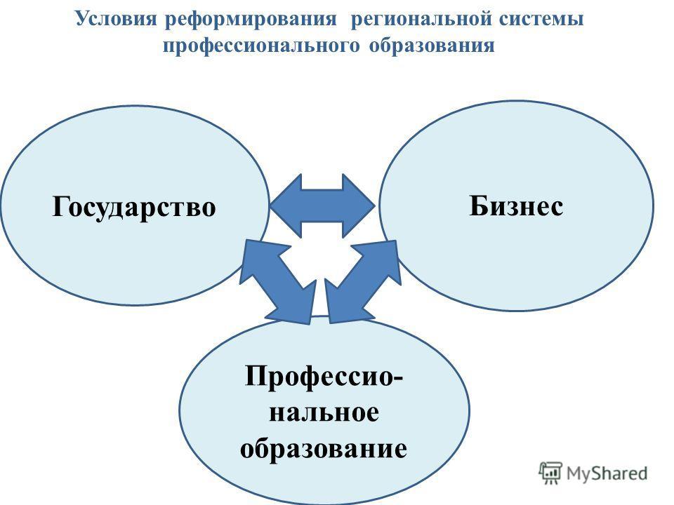 Государство Бизнес Профессио- нальное образование Условия реформирования региональной системы профессионального образования