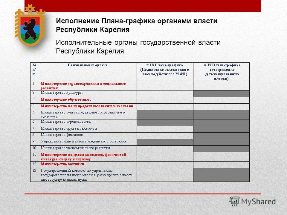 Исполнение Плана-графика органами власти Республики Карелия Исполнительные органы государственной власти Республики Карелия