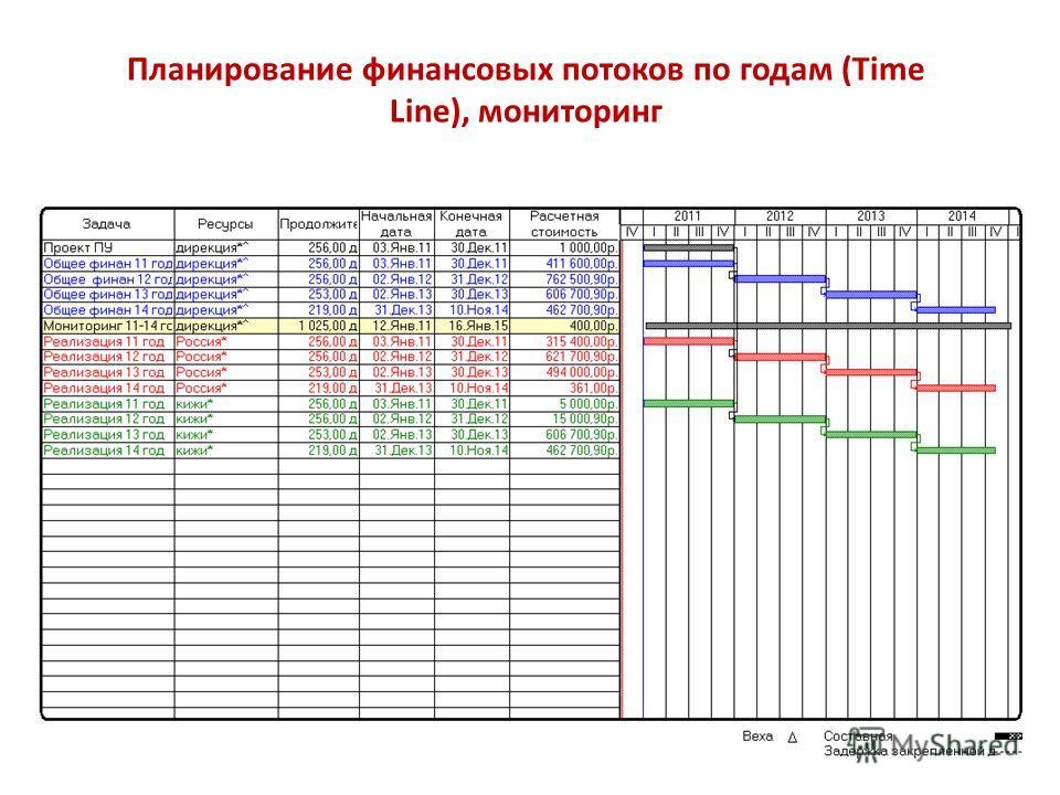 Планирование финансовых потоков по годам (Time Line), мониторинг