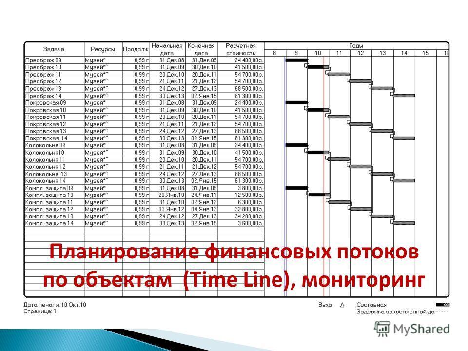 Планирование финансовых потоков по объектам (Time Line), мониторинг