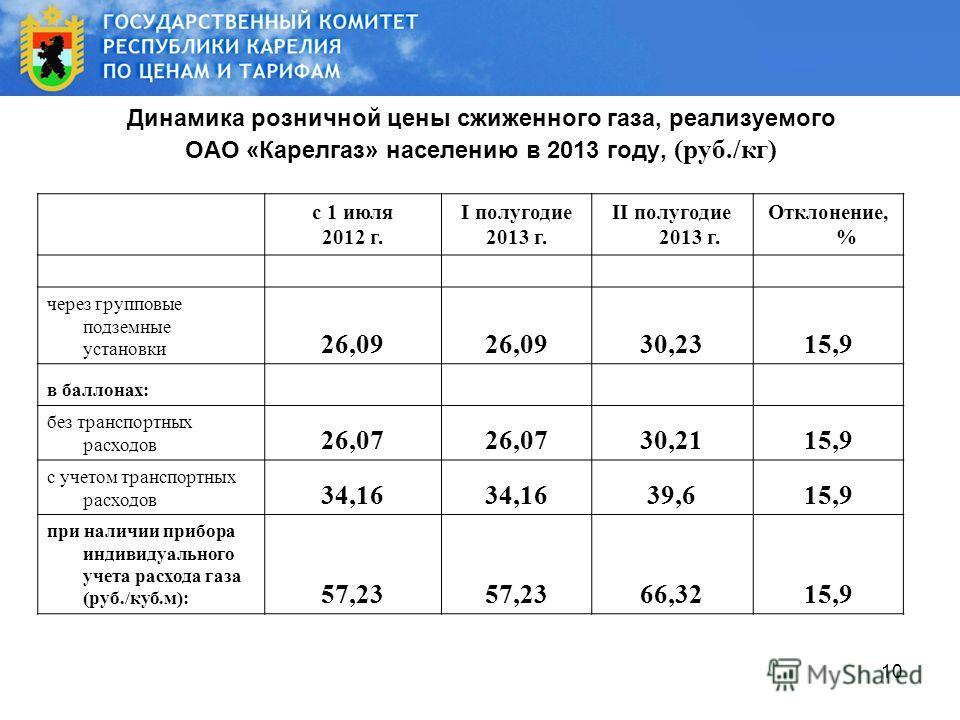 10 Динамика розничной цены сжиженного газа, реализуемого ОАО «Карелгаз» населению в 2013 году, (руб./кг) с 1 июля 2012 г. I полугодие 2013 г. II полугодие 2013 г. Отклонение, % через групповые подземные установки 26,09 30,2315,9 в баллонах: без транс