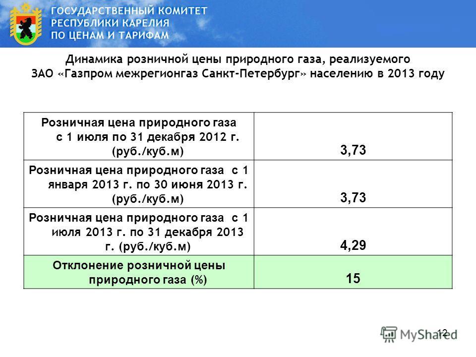 12 Динамика розничной цены природного газа, реализуемого ЗАО «Газпром межрегионгаз Санкт-Петербург» населению в 2013 году Розничная цена природного газа с 1 июля по 31 декабря 2012 г. ( руб./ куб. м ) 3,73 Розничная цена природного газа с 1 января 20