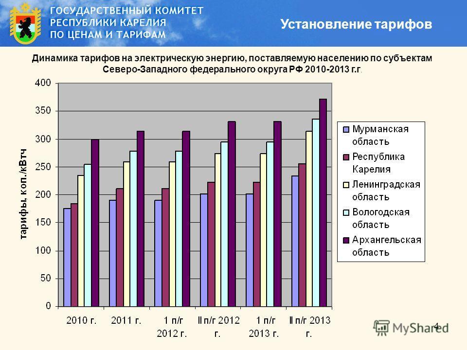 4 Установление тарифов Динамика тарифов на электрическую энергию, поставляемую населению по субъектам Северо-Западного федерального округа РФ 2010-2013 г.г.