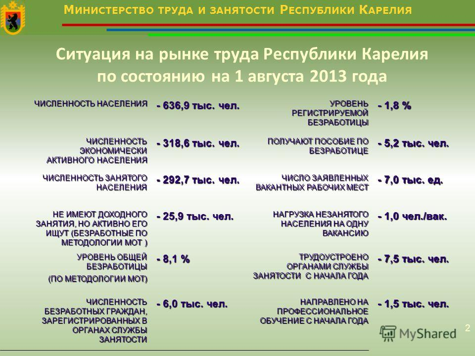 М ИНИСТЕРСТВО ТРУДА И ЗАНЯТОСТИ Р ЕСПУБЛИКИ К АРЕЛИЯ 2 Ситуация на рынке труда Республики Карелия по состоянию на 1 августа 2013 года ЧИСЛЕННОСТЬ НАСЕЛЕНИЯ - 636,9 тыс. чел. УРОВЕНЬ РЕГИСТРИРУЕМОЙ БЕЗРАБОТИЦЫ - 1,8 % ЧИСЛЕННОСТЬ ЭКОНОМИЧЕСКИ АКТИВНОГ