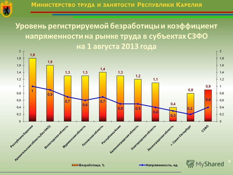 М ИНИСТЕРСТВО ТРУДА И ЗАНЯТОСТИ Р ЕСПУБЛИКИ К АРЕЛИЯ 4 Уровень регистрируемой безработицы и коэффициент напряженности на рынке труда в субъектах СЗФО на 1 августа 2013 года