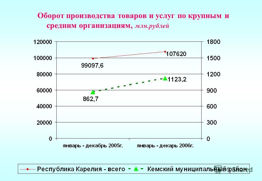 Оборот производства товаров и услуг по крупным и средним организациям, млн.рублей