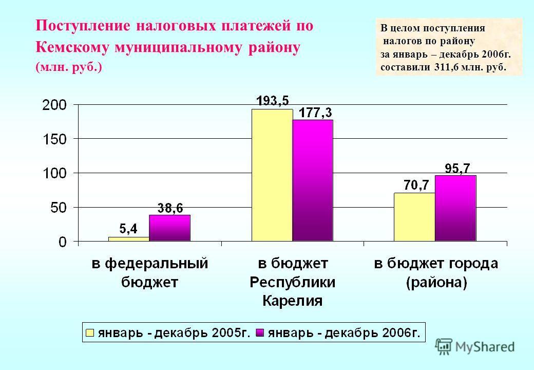 Поступление налоговых платежей по Кемскому муниципальному району (млн. руб.) В целом поступления налогов по району налогов по району за январь – декабрь 2006г. составили 311,6 млн. руб.