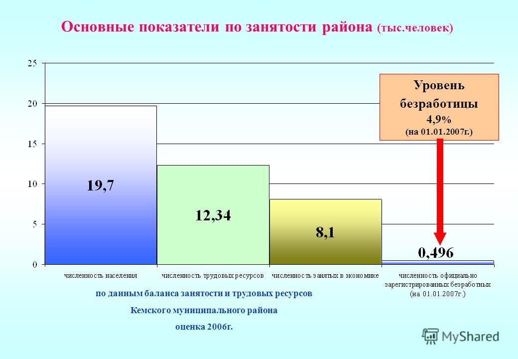 Основные показатели по занятости района (тыс.человек) Уровень безработицы 4,9 % (на 01.01.2007г.) по данным баланса занятости и трудовых ресурсов Кемского муниципального района оценка 2006г.