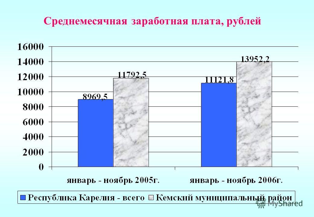 Среднемесячная заработная плата, рублей