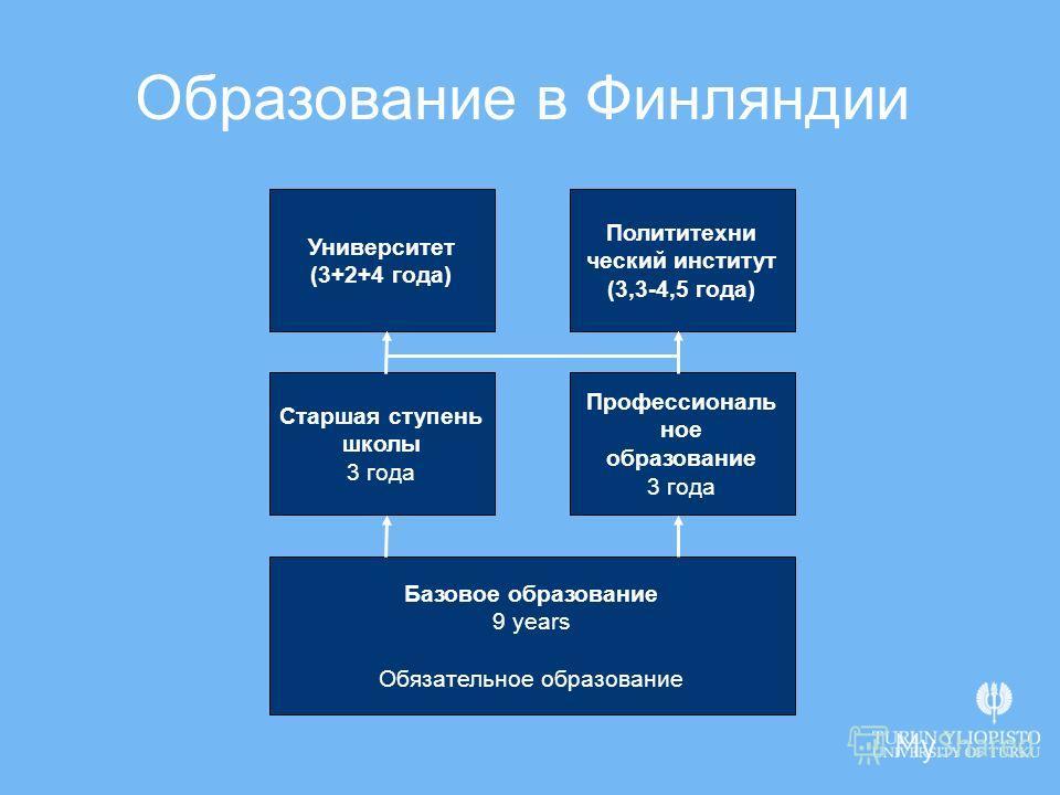 Образование в Финляндии Базовое образование 9 years Обязательное образование Старшая ступень школы 3 года Профессиональ ное образование 3 года Университет (3+2+4 года) Полититехни ческий институт (3,3-4,5 года)