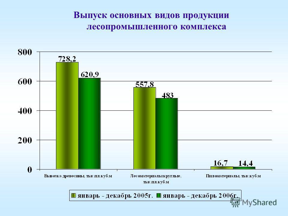 Выпуск основных видов продукции лесопромышленного комплекса