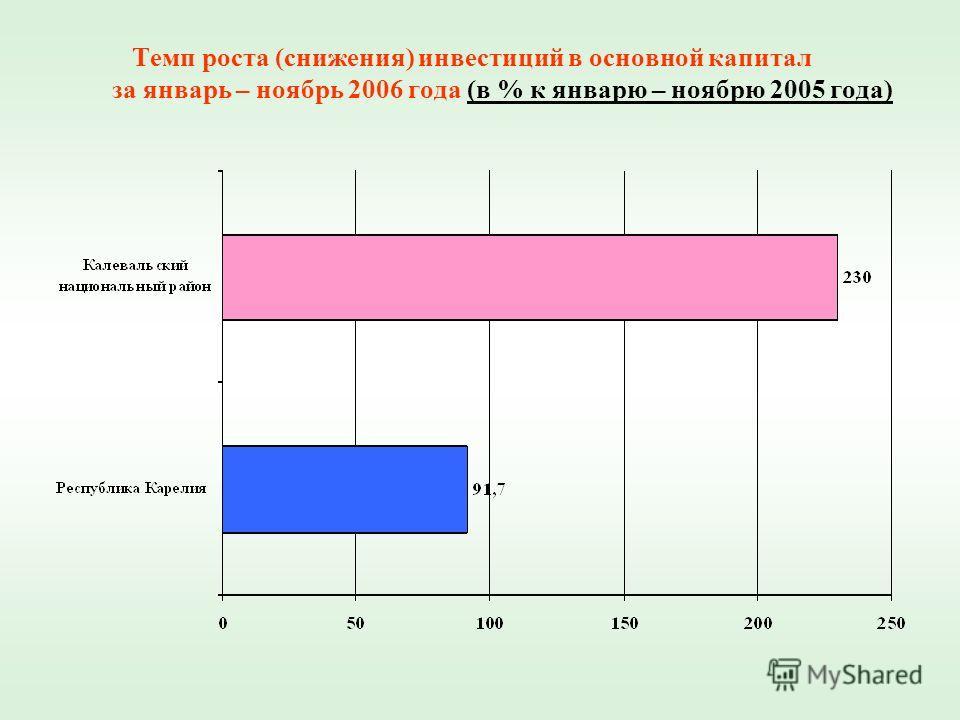 Темп роста (снижения) инвестиций в основной капитал за январь – ноябрь 2006 года (в % к январю – ноябрю 2005 года)