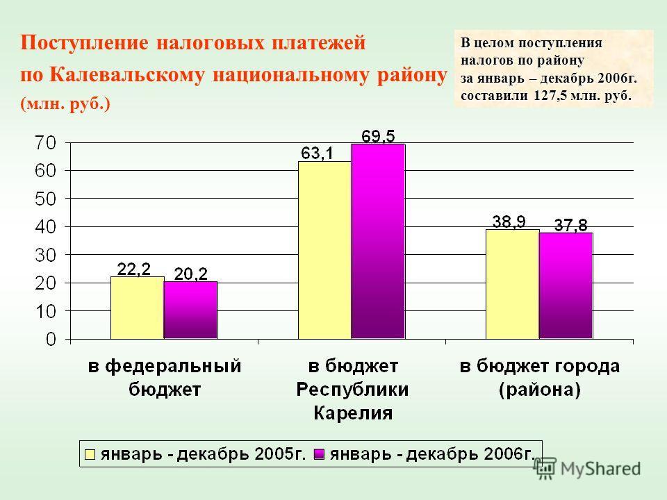 Поступление налоговых платежей по Калевальскому национальному району (млн. руб.) В целом поступления налогов по району за январь – декабрь 2006г. составили 127,5 млн. руб.