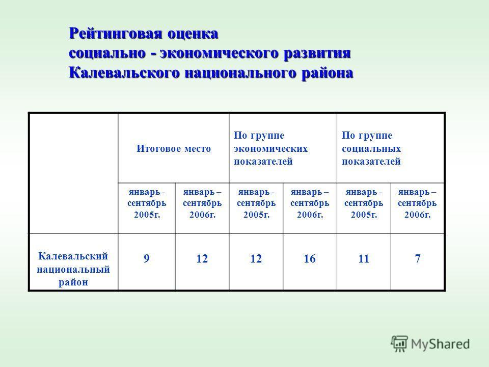Рейтинговая оценка социально - экономического развития Калевальского национального района Итоговое место По группе экономических показателей По группе социальных показателей январь - сентябрь 2005г. январь – сентябрь 2006г. январь - сентябрь 2005г. я