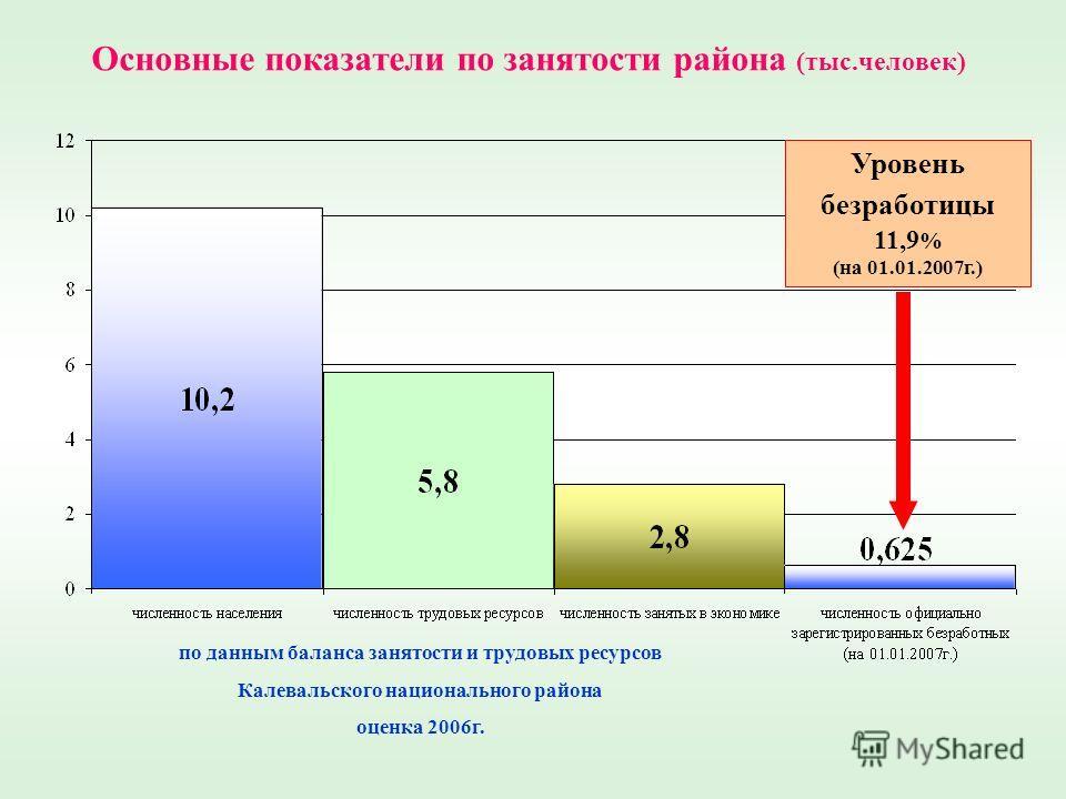 Основные показатели по занятости района (тыс.человек) Уровень безработицы 11,9 % (на 01.01.2007г.) по данным баланса занятости и трудовых ресурсов Калевальского национального района оценка 2006г.