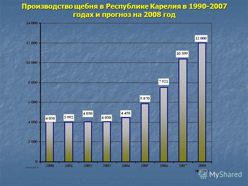 Производство окатышей ОАО Карельский окатыш в 2007 году и прогноз на 2008 год (тыс.тонн)